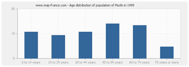 Age distribution of population of Murlin in 1999