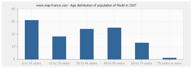 Age distribution of population of Murlin in 2007