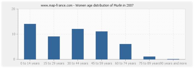 Women age distribution of Murlin in 2007