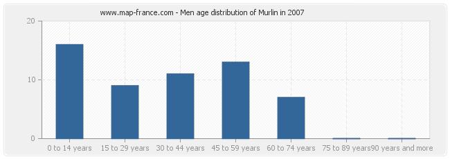 Men age distribution of Murlin in 2007