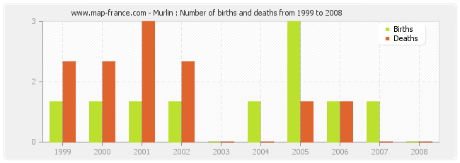 Murlin : Number of births and deaths from 1999 to 2008