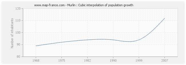 Murlin : Cubic interpolation of population growth
