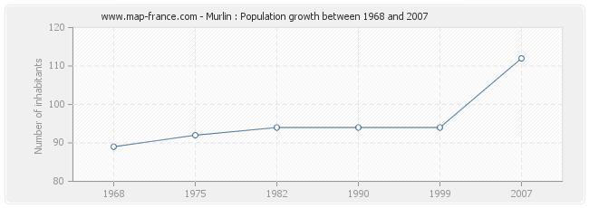 Population Murlin