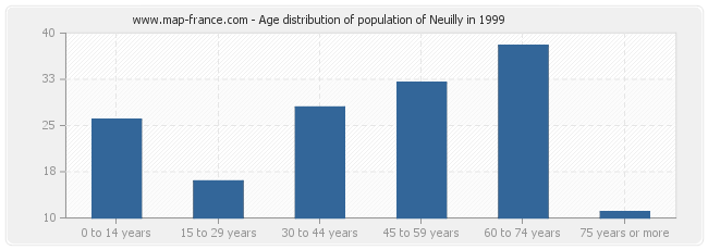 Age distribution of population of Neuilly in 1999