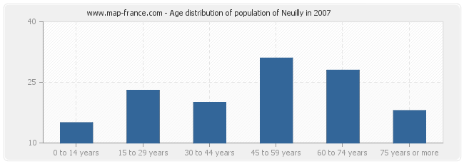 Age distribution of population of Neuilly in 2007