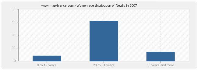Women age distribution of Neuilly in 2007