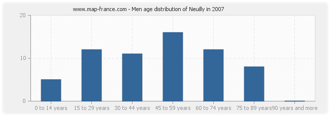 Men age distribution of Neuilly in 2007