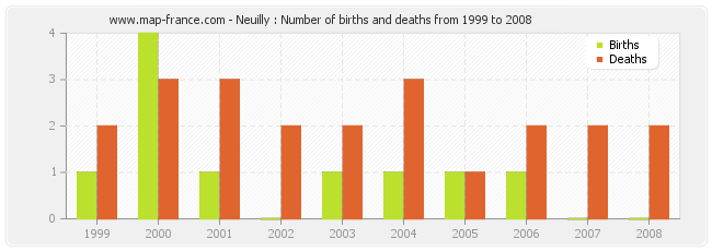 Neuilly : Number of births and deaths from 1999 to 2008
