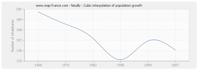 Neuilly : Cubic interpolation of population growth