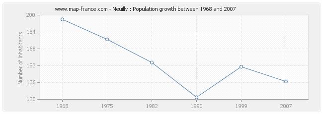 Population Neuilly