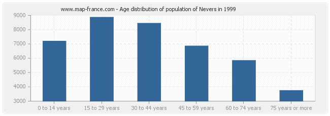Age distribution of population of Nevers in 1999