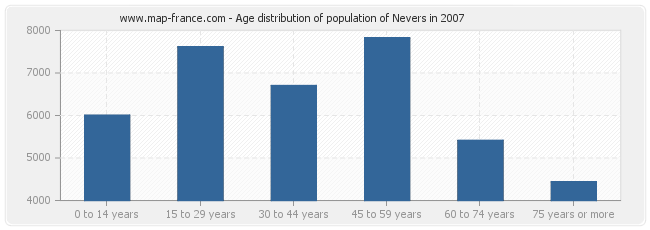 Age distribution of population of Nevers in 2007
