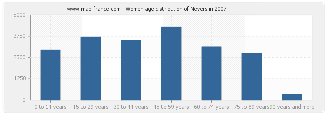 Women age distribution of Nevers in 2007