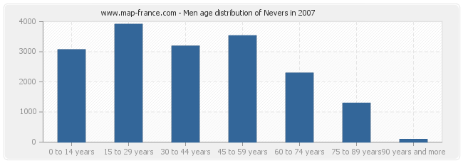Men age distribution of Nevers in 2007