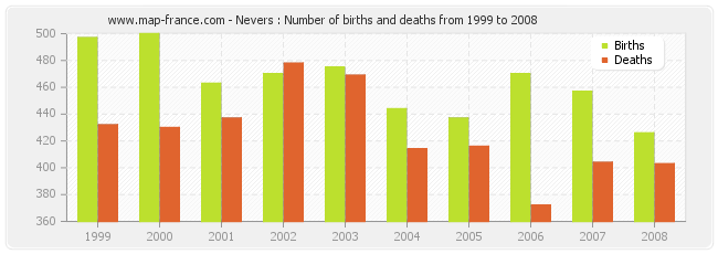 Nevers : Number of births and deaths from 1999 to 2008