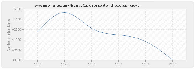 Nevers : Cubic interpolation of population growth