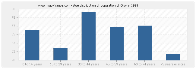 Age distribution of population of Oisy in 1999