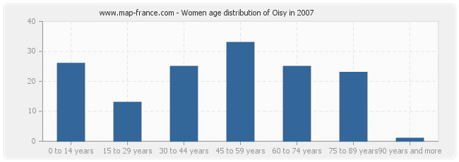 Women age distribution of Oisy in 2007