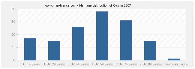 Men age distribution of Oisy in 2007