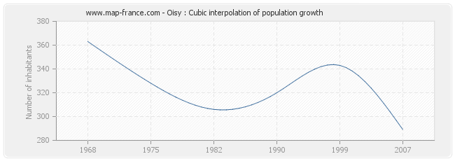 Oisy : Cubic interpolation of population growth