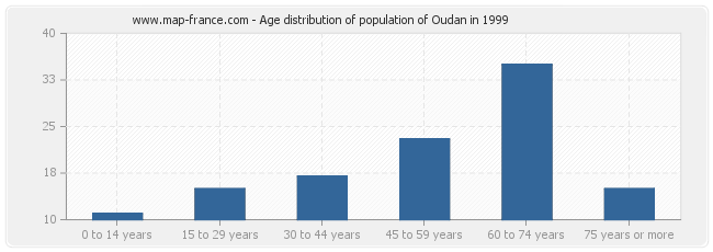 Age distribution of population of Oudan in 1999