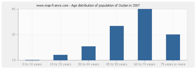 Age distribution of population of Oudan in 2007