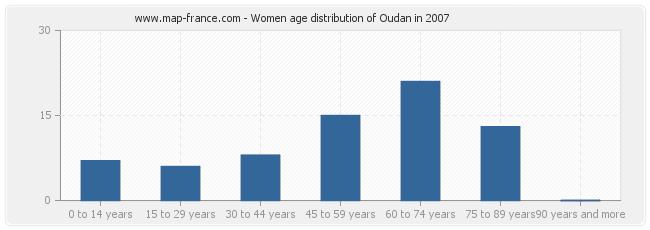 Women age distribution of Oudan in 2007