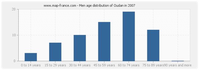 Men age distribution of Oudan in 2007