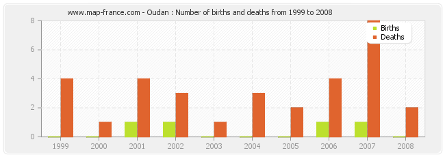 Oudan : Number of births and deaths from 1999 to 2008