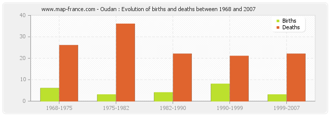 Oudan : Evolution of births and deaths between 1968 and 2007