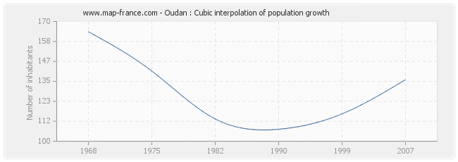 Oudan : Cubic interpolation of population growth