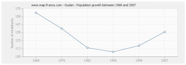 Population Oudan