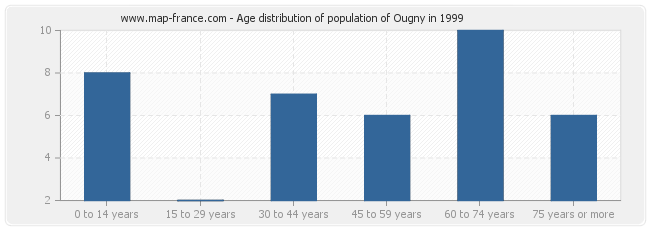 Age distribution of population of Ougny in 1999