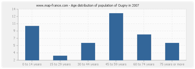 Age distribution of population of Ougny in 2007