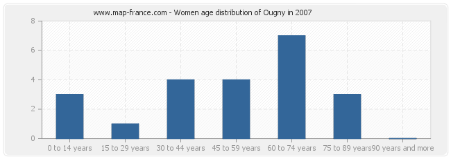 Women age distribution of Ougny in 2007