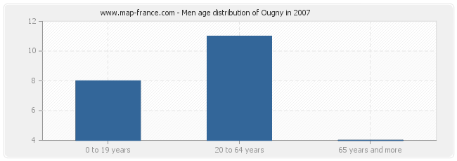 Men age distribution of Ougny in 2007