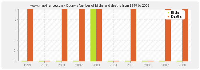 Ougny : Number of births and deaths from 1999 to 2008