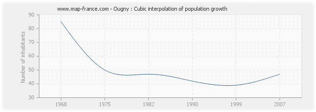 Ougny : Cubic interpolation of population growth