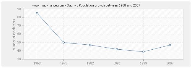 Population Ougny
