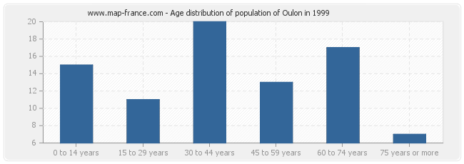 Age distribution of population of Oulon in 1999