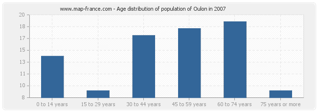 Age distribution of population of Oulon in 2007
