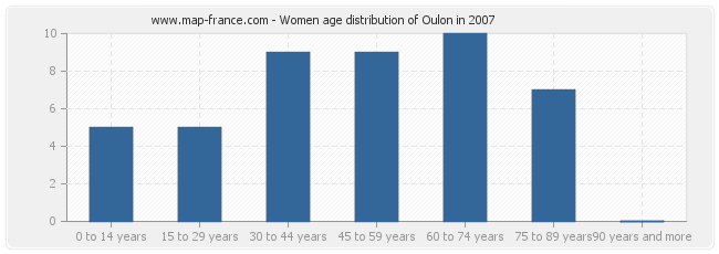 Women age distribution of Oulon in 2007