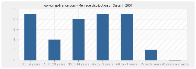 Men age distribution of Oulon in 2007