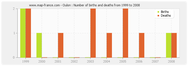 Oulon : Number of births and deaths from 1999 to 2008