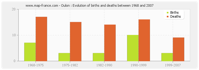 Oulon : Evolution of births and deaths between 1968 and 2007