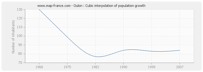 Oulon : Cubic interpolation of population growth