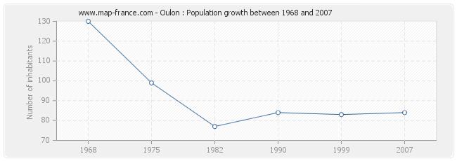 Population Oulon