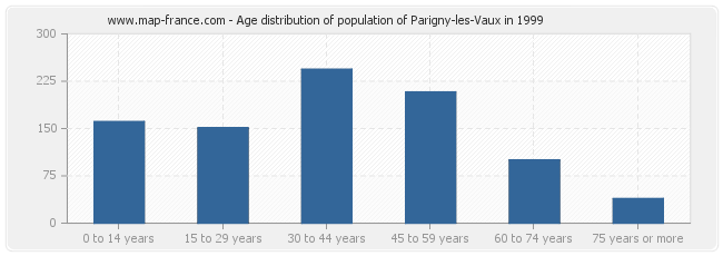 Age distribution of population of Parigny-les-Vaux in 1999