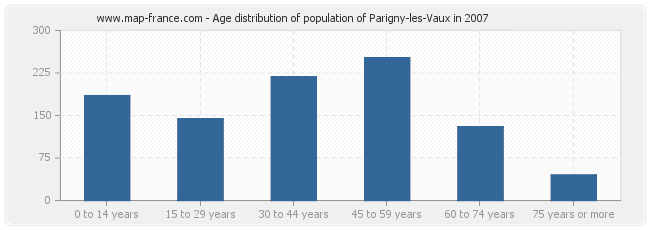 Age distribution of population of Parigny-les-Vaux in 2007