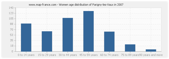 Women age distribution of Parigny-les-Vaux in 2007